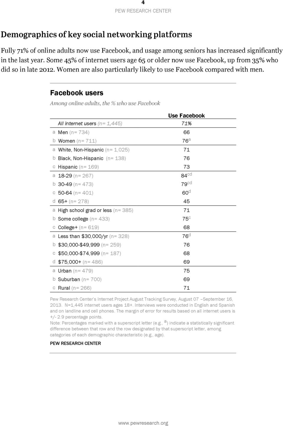 Facebook users Among online adults, the % who use Facebook Use Facebook All internet users (n= 1,445) 71% a Men (n= 734) 66 b Women (n= 711) 76 a a White, Non-Hispanic (n= 1,025) 71 b Black,