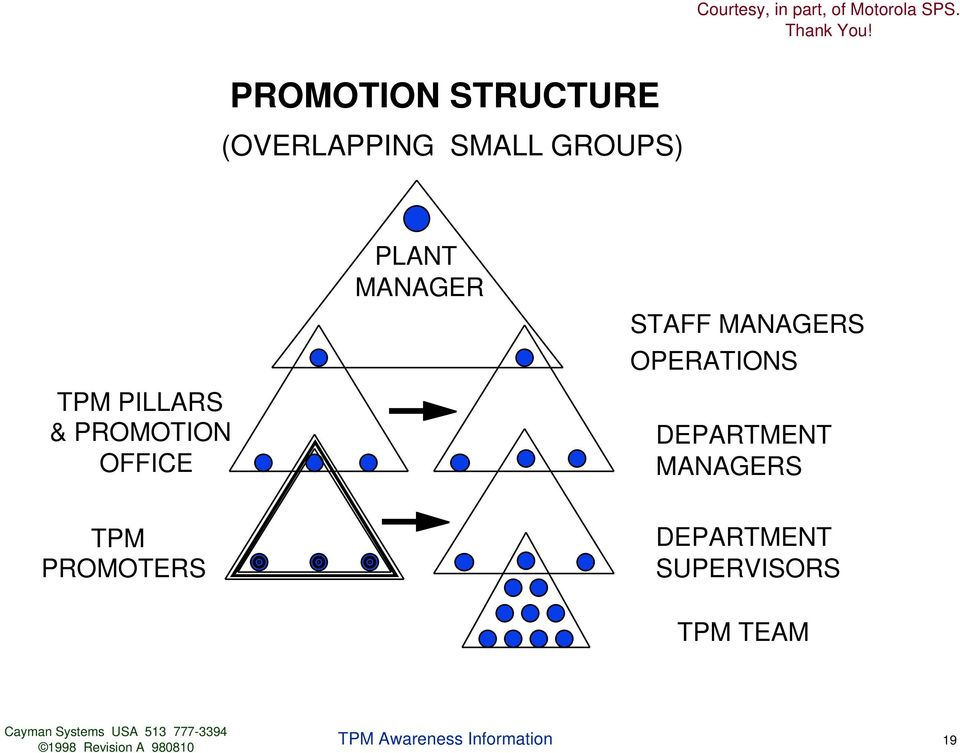 OPRATIONS TPM PILLARS & PROMOTION OFFIC