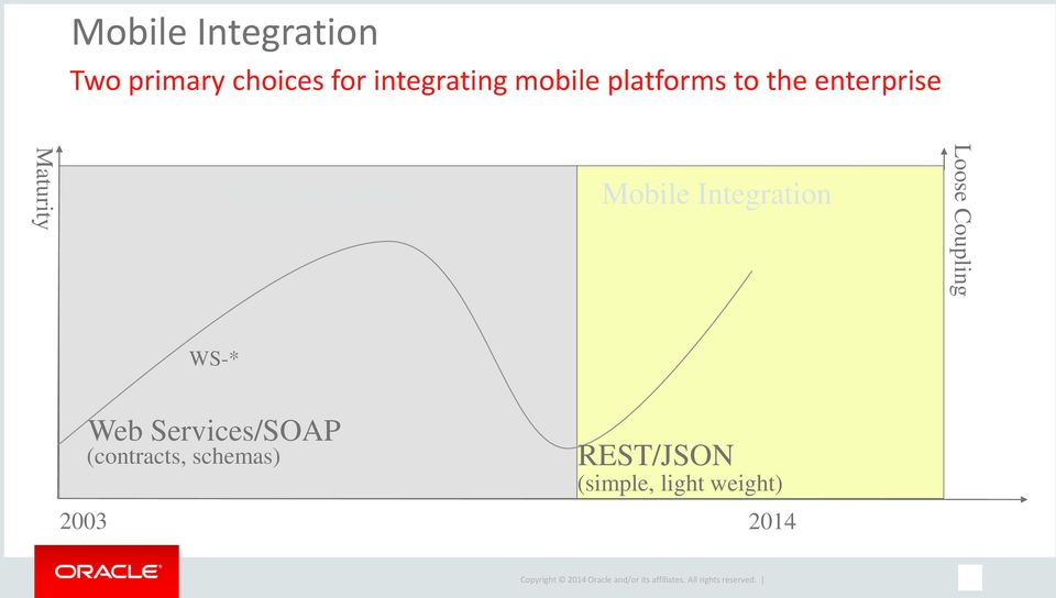 Integration Mobile Integration Loose Coupling WS-* 2003