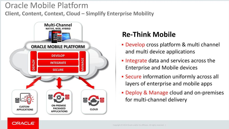 cross platform & multi channel and multi device applications Integrate data and services across the Enterprise and Mobile devices