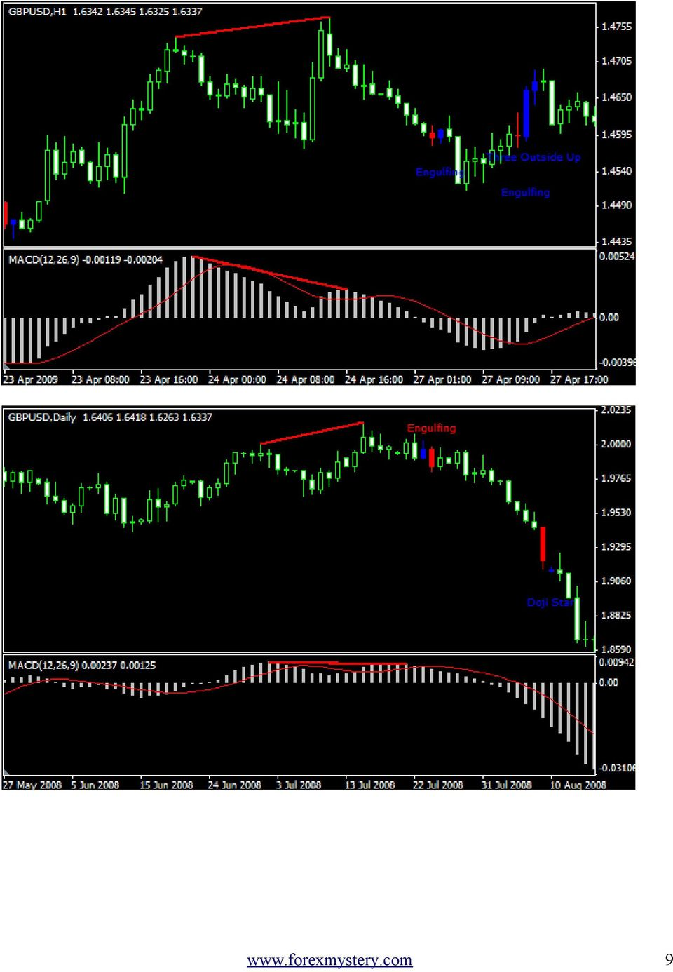 Magic forex divergence pdf