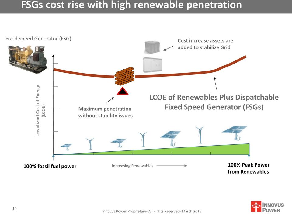 penetration without stability issues LCOE of Renewables Plus Dispatchable Fixed Speed