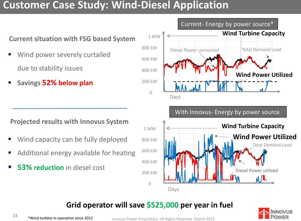 System Wind capacity can be fully deployed Additional energy available for heating 53% reduction in diesel cost 1 MW 800 kw 600 kw 400 kw 200 kw 0 Days With Innovus- Energy by