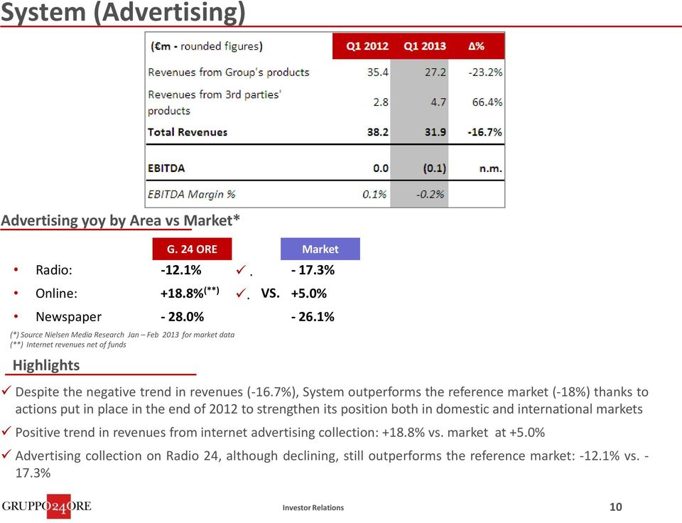7%), System outperforms the reference market (-18%) thanks to actions put in place in the end of 2012 to strengthen its position both in domestic and international
