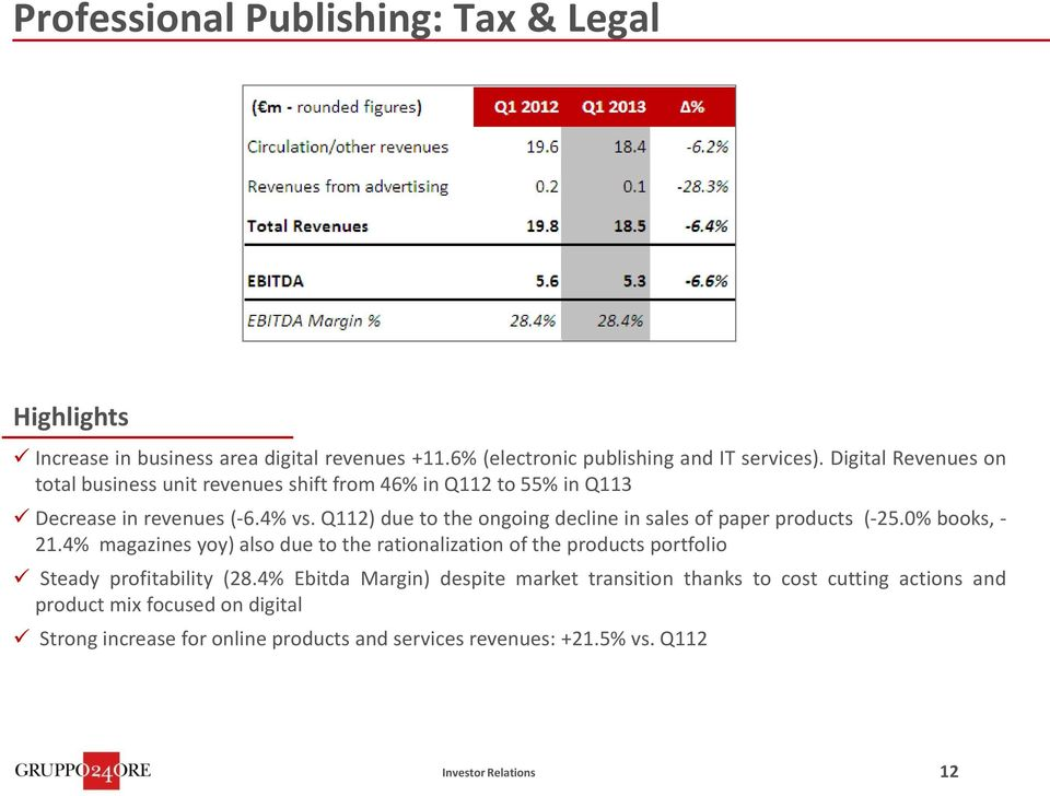 Q112) due to the ongoing decline in sales of paper products (-25.0% books, - 21.