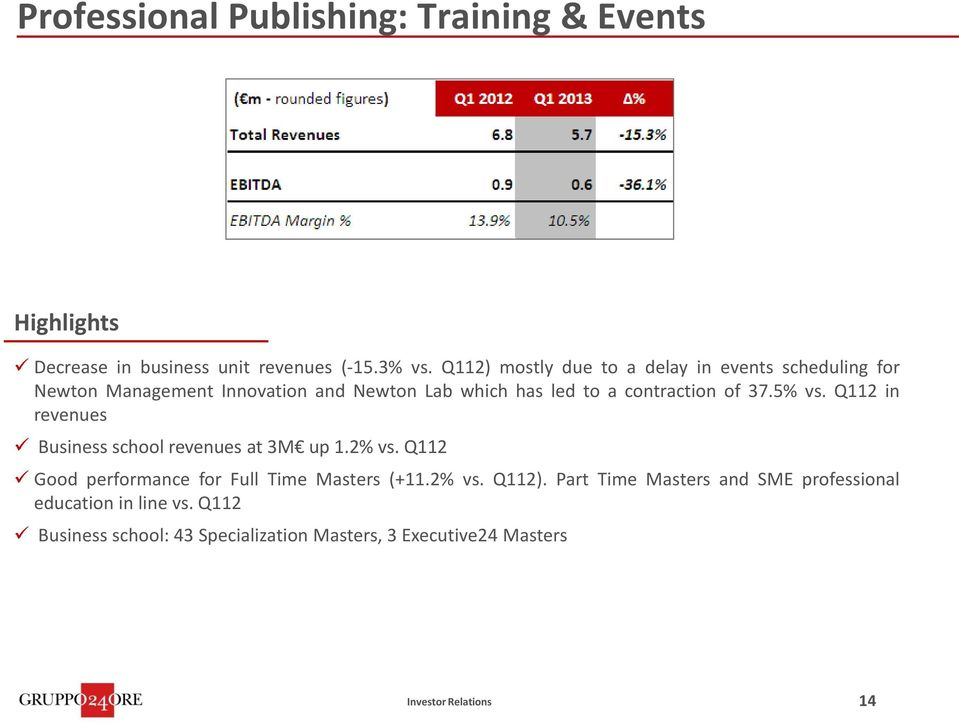 contraction of 37.5% vs. Q112 in revenues Business school revenues at 3M up 1.2% vs.
