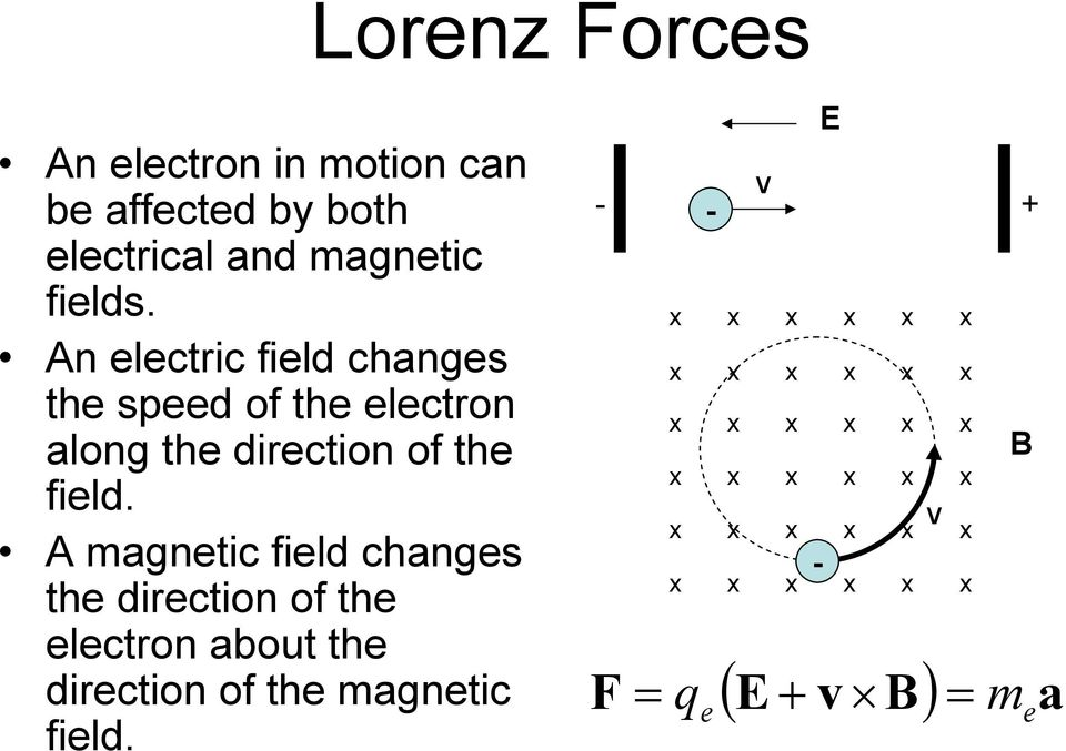 A magnetic field changes the direction of the electron about the direction of the magnetic field.