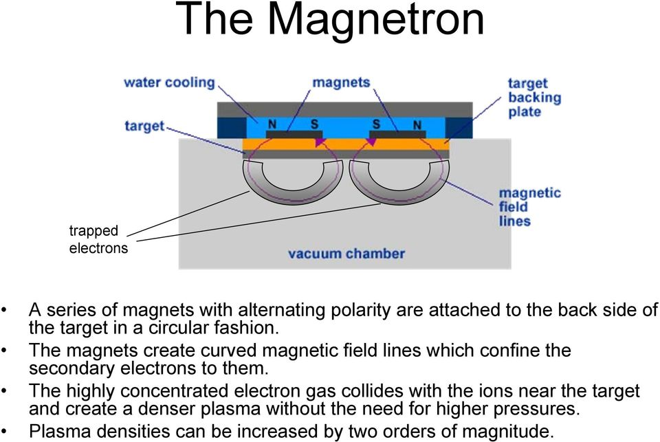 The magnets create curved magnetic field lines which confine the secondary electrons to them.