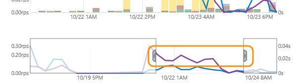Performance Performance monitoring gives insight into your web application health such as what