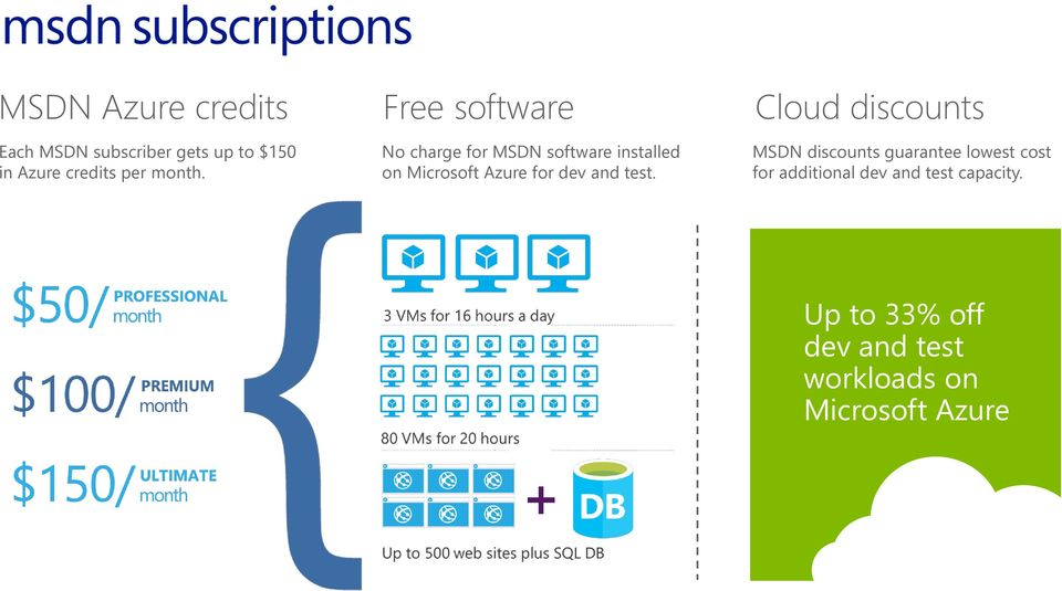 Free software No charge for MSDN software installed on Microsoft Azure for dev