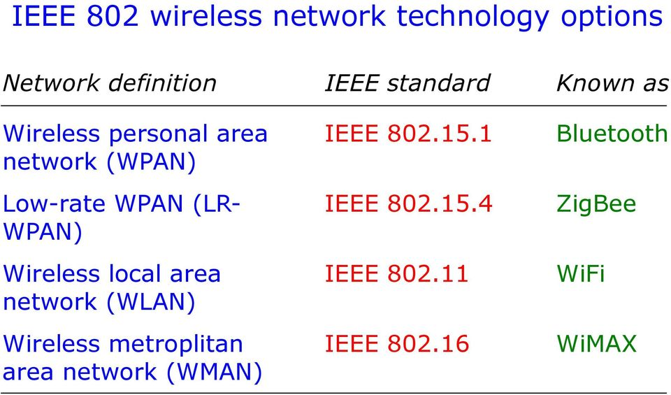 Wpan wlan wman bluetooth zigbee wifi wimax pdf for Ieee definition