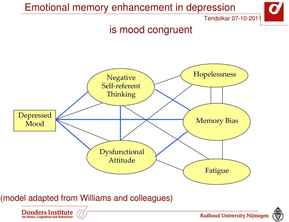 Hopelessness Depressed Mood Memory Bias