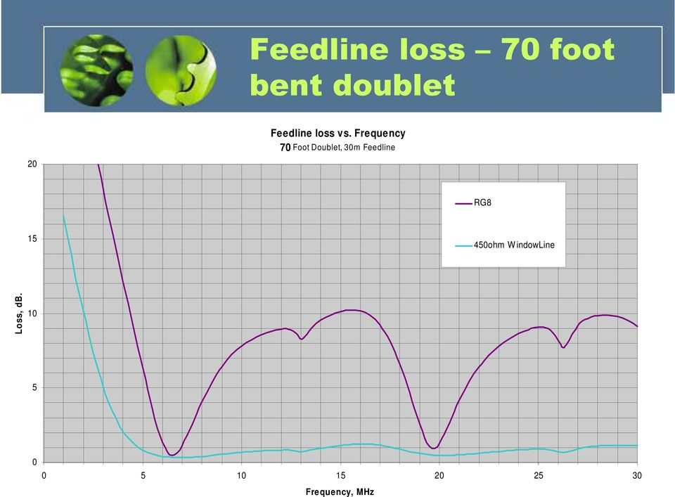 Frequency 70 Foot Doublet, 30m Feedline