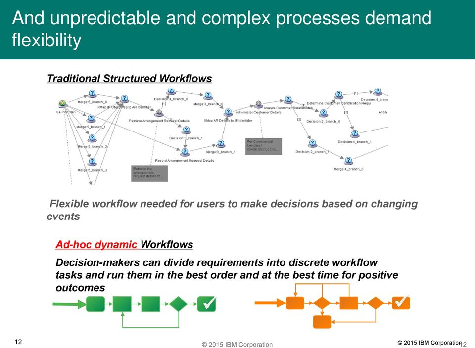 events Ad-hoc dynamic Workflows Decision-makers can divide requirements into discrete