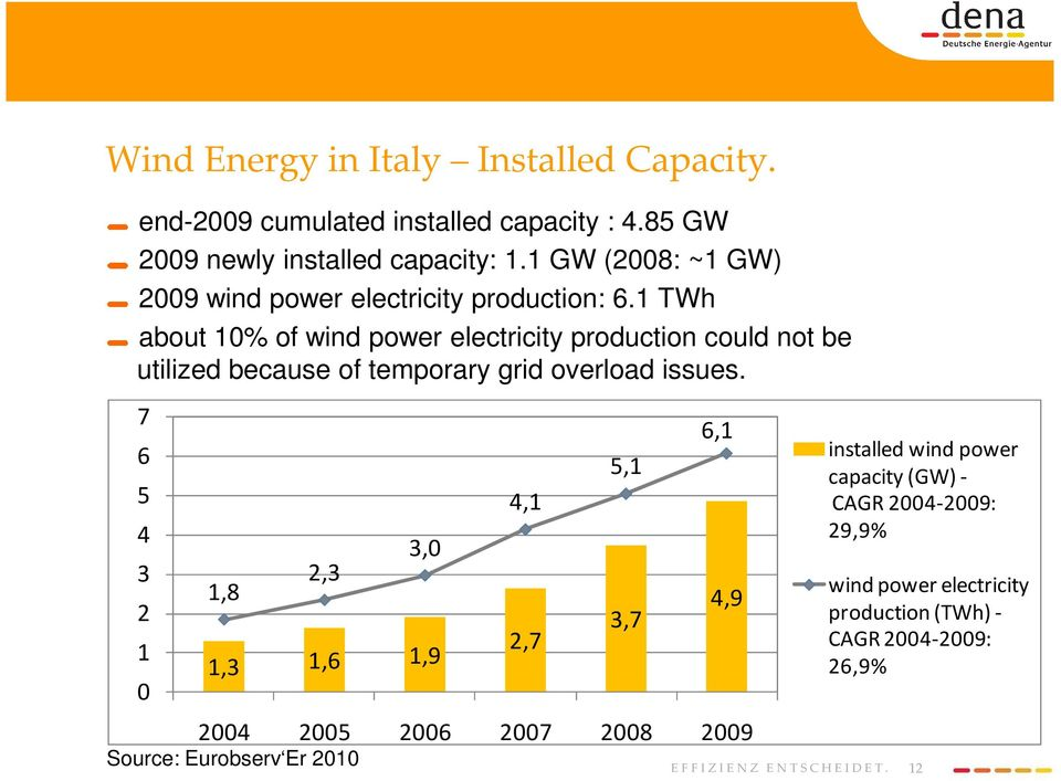 1 TWh about 10% of wind power electricity production could not be utilized because of temporary grid overload issues.