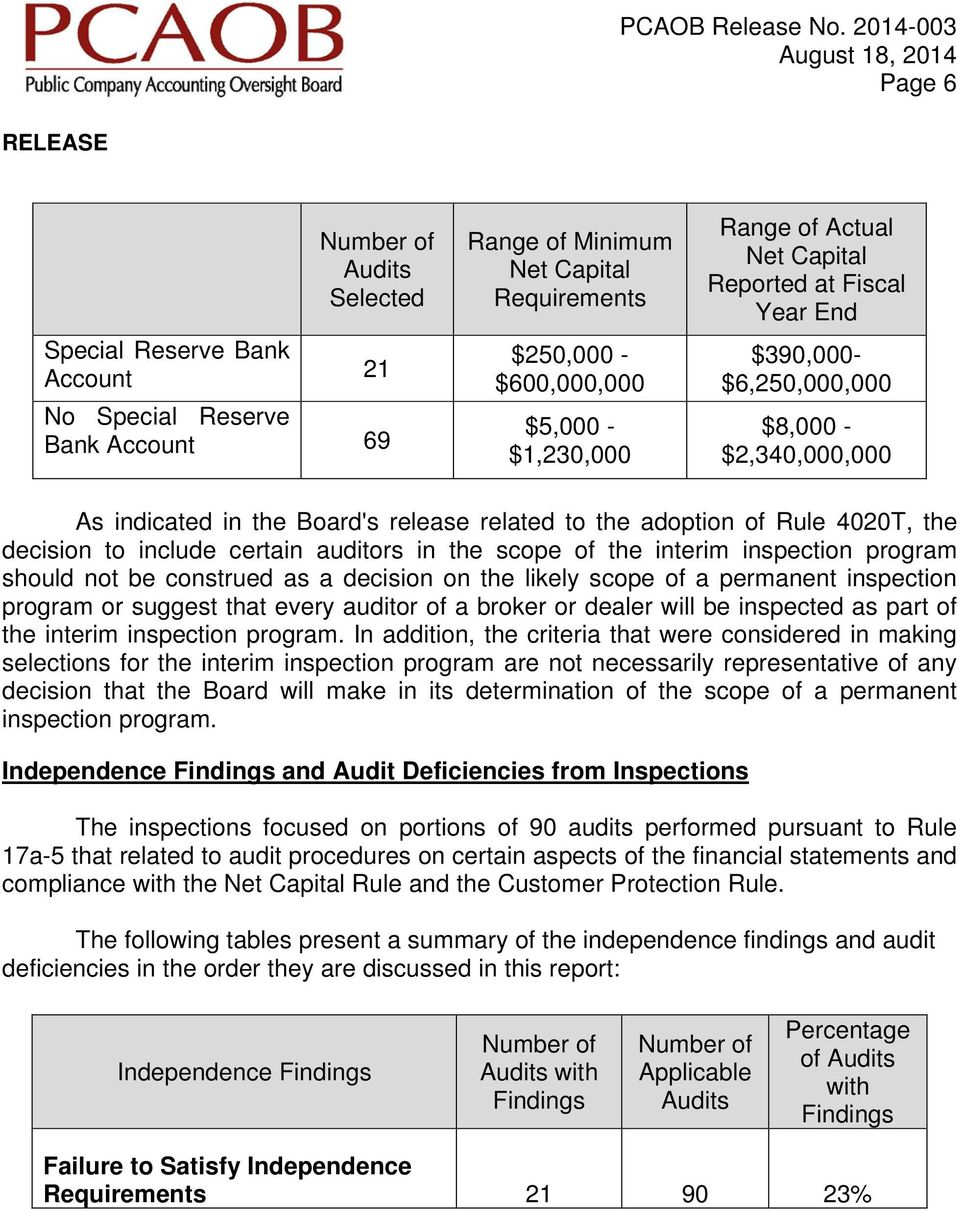 auditors in the scope of the interim inspection program should not be construed as a decision on the likely scope of a permanent inspection program or suggest that every auditor of a broker or dealer