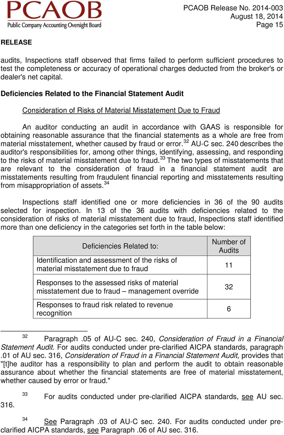 Deficiencies Related to the Financial Statement Audit Consideration of Risks of Material Misstatement Due to Fraud An auditor conducting an audit in accordance with GAAS is responsible for obtaining