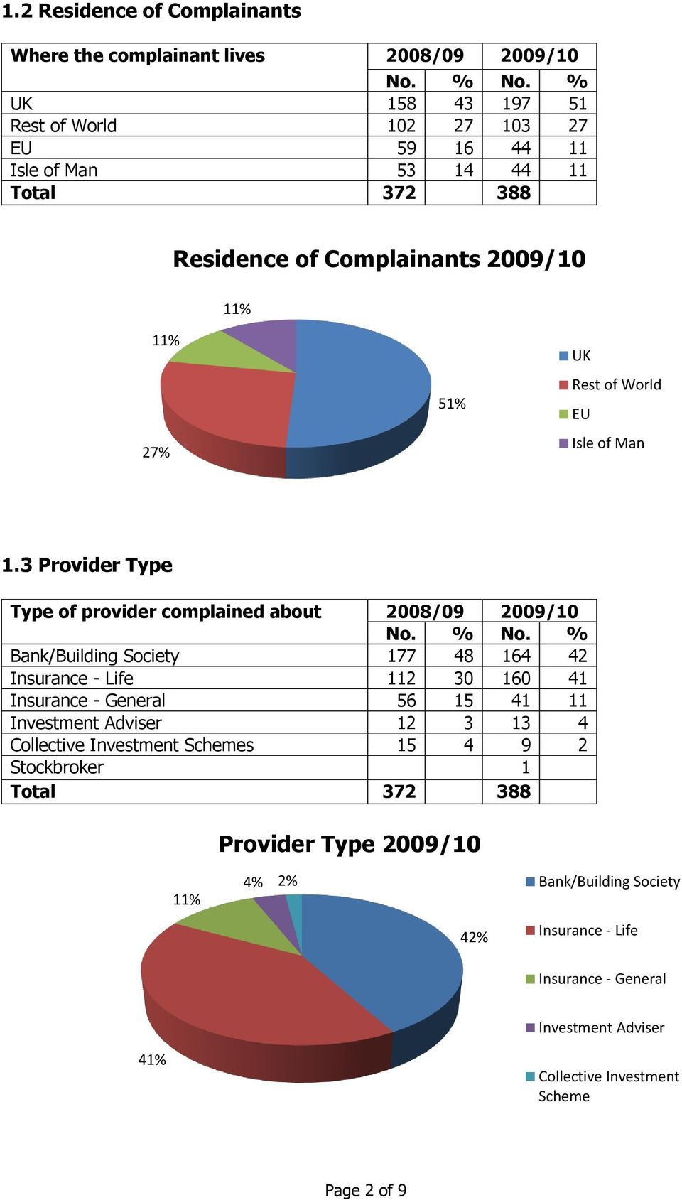 of Man 1.3 Provider Type Type of provider complained about 2008/09 2009/10 No. % No.