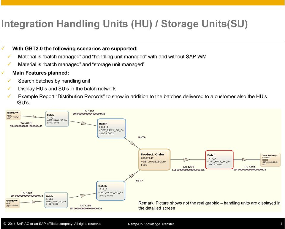 storage unit managed Main Features planned: Search batches by handling unit Display HU s and SU s in the batch network Example Report Distribution