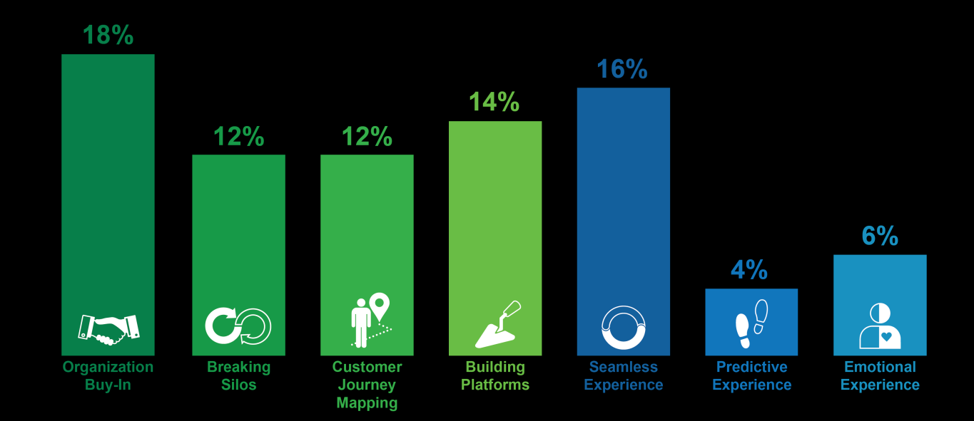 % of Total Posts 11 Executive Summary The CMO can provide the customer vision necessary for the design of internal systems Customer experience strategy should come before platforms, but brands more
