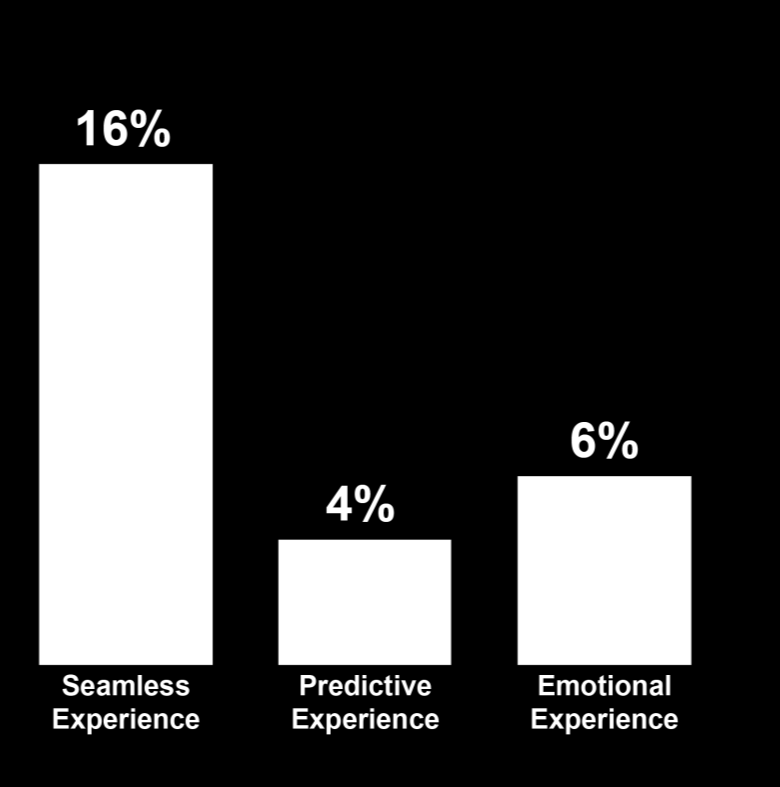% of Total Posts 9 Executive Summary Emotional experiences boost customer loyalty by providing a powerful connection with a brand External Stages in Maturity Model Conversation Jan 2014 Dec 2014 /