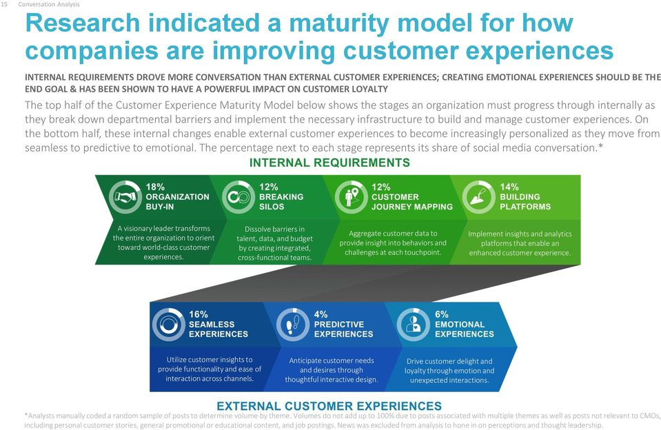 organization must progress through internally as they break down departmental barriers and implement the necessary infrastructure to build and manage customer experiences.