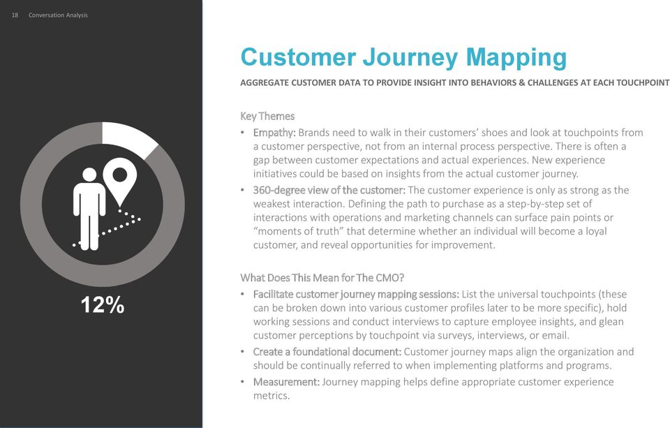 New experience initiatives could be based on insights from the actual customer journey. 360-degree view of the customer: The customer experience is only as strong as the weakest interaction.