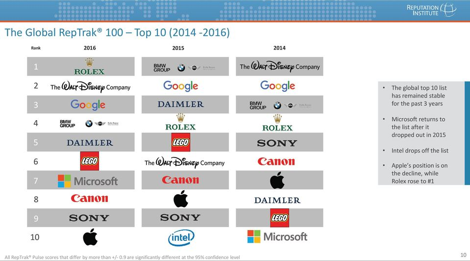 Intel drops off the list Apple s position is on the decline, while Rolex rose to #1 8 9 10 All