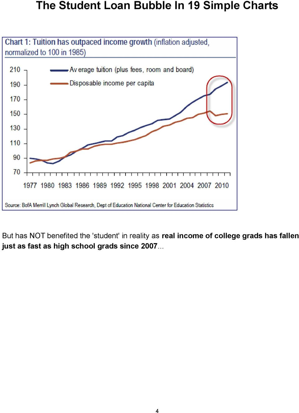 income of college grads has fallen