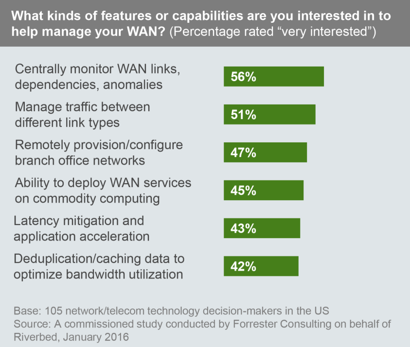 1 2 Users Seek A Solution For Centralized Provisioning, Management, And Monitoring As network managers juggle a variety of new applications, cloud deployments, and connection technologies, they seek