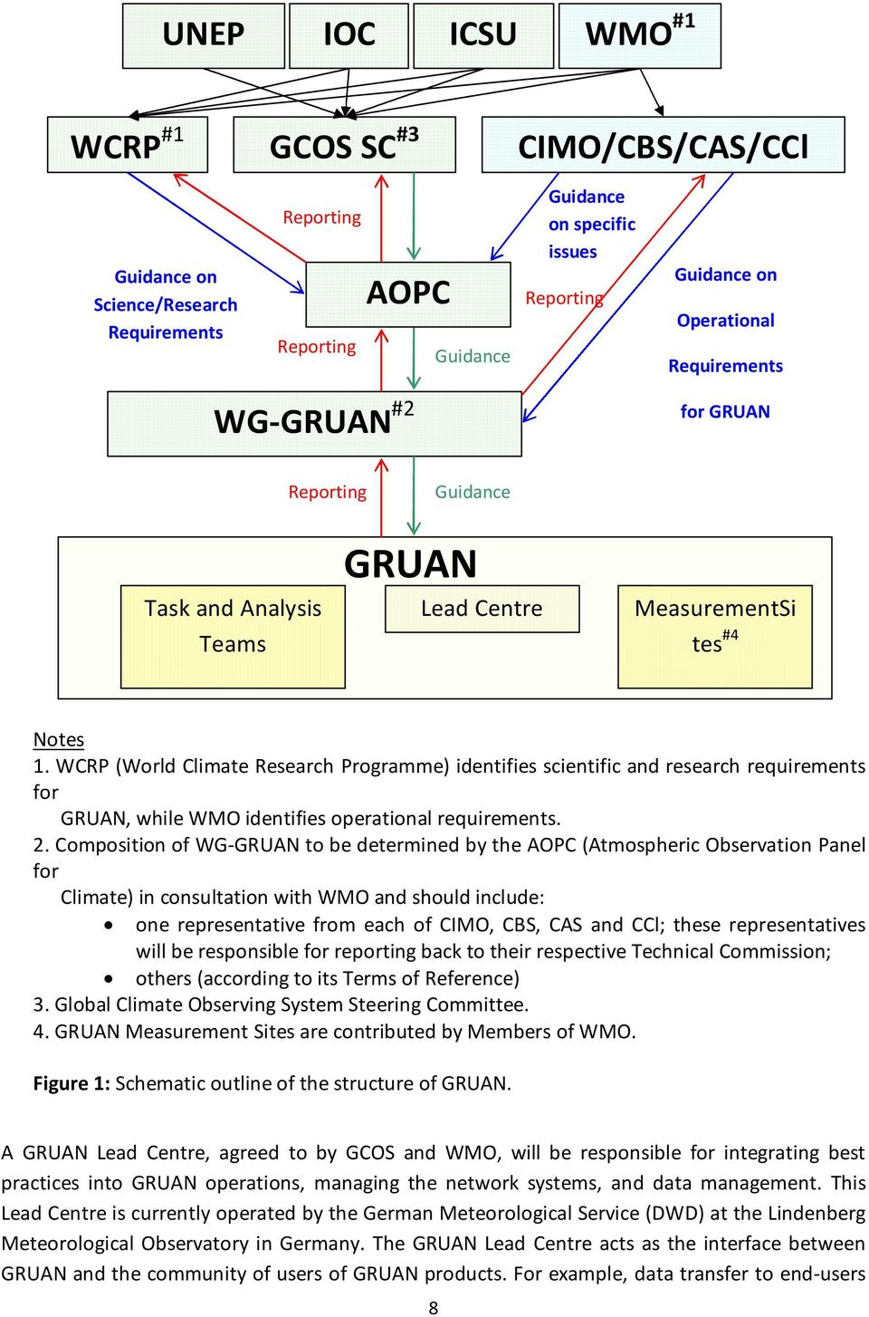 WCRP (World Climate Research Programme) identifies scientific and research requirements for GRUAN, while WMO identifies operational requirements. 2.