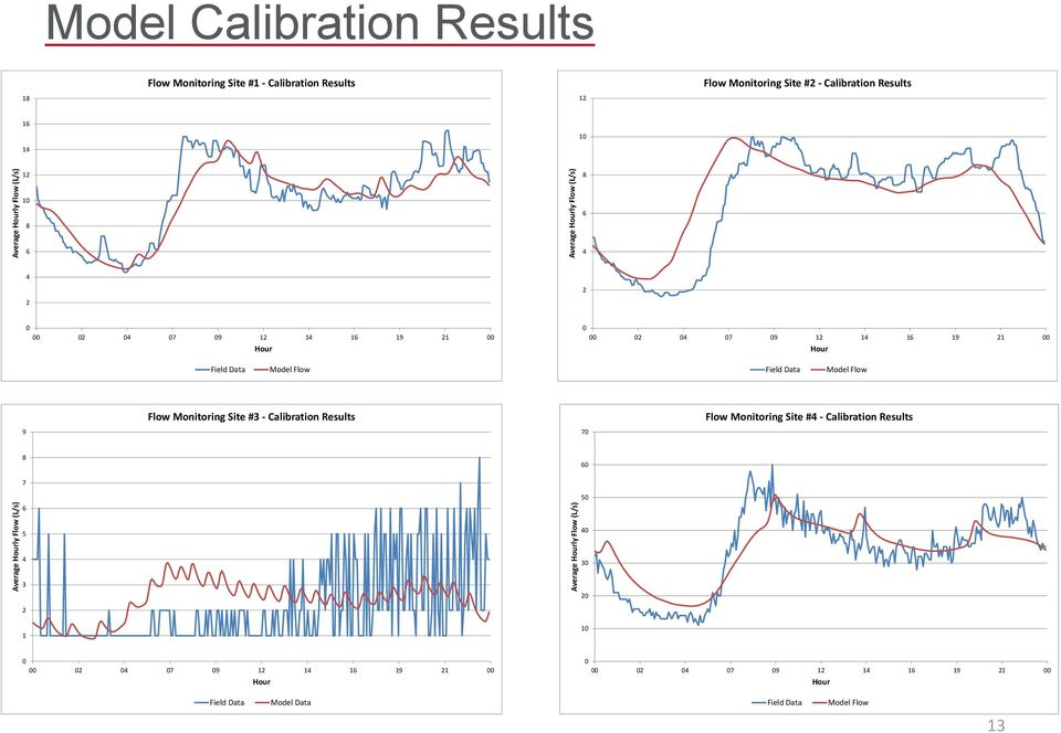 12 14 16 19 21 00 Hour Field Data Model Flow Field Data Model Flow Flow Monitoring Site #3 - Calibration Results Flow Monitoring Site #4 - Calibration Results
