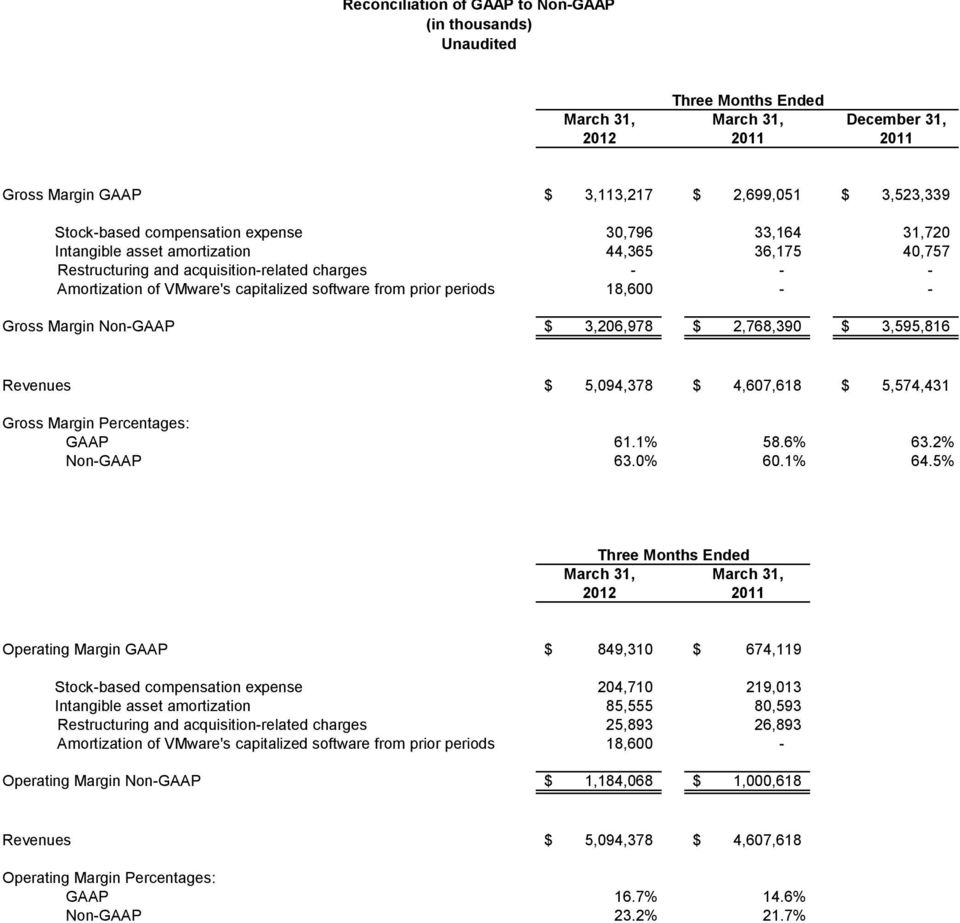 Non-GAAP $ 3,206,978 $ 2,768,390 $ 3,595,816 Revenues $ 5,094,378 $ 4,607,618 $ 5,574,431 Gross Margin Percentages: GAAP 61.1% 58.6% 63.2% Non-GAAP 63.0% 60.1% 64.