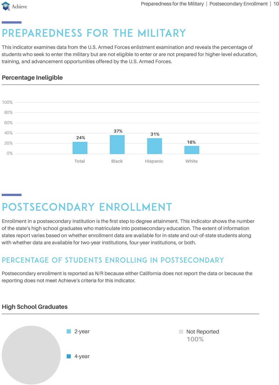 Armed Forces enlistment examination and reveals the percentage of students who seek to enter the military but are not eligible to enter or are not prepared for higher-level education, training, and