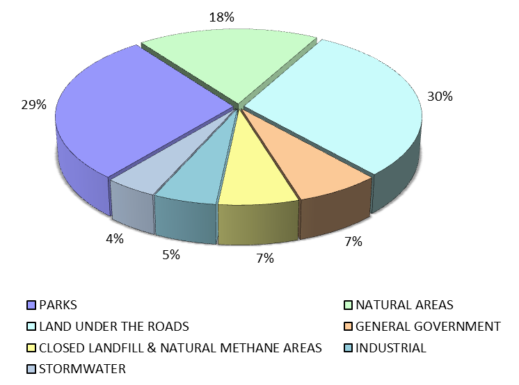 Section 7: Corporate, Operational & Council Services Figure 48 - Asset Inventory Summary Percentage of Land by Hectares