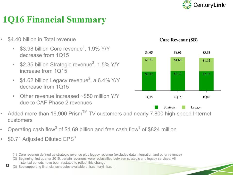 35 1Q15 4Q15 1Q16 Strategic Added more than 16,900 Prism TM TV customers and nearly 7,800 high-speed Internet customers Operating cash flow 3 of $1.69 billion and free cash flow 3 of $824 million $0.