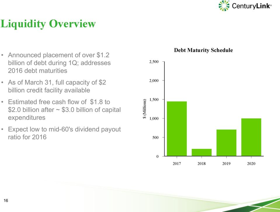 credit facility available 2,500 2,000 Debt Maturity Schedule Estimated free cash flow of $1.8 to $2.