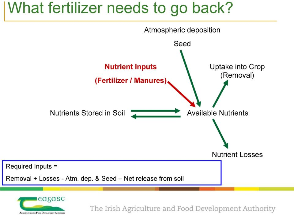 Manures) Nutrients Stored in Soil Uptake into Crop (Removal)