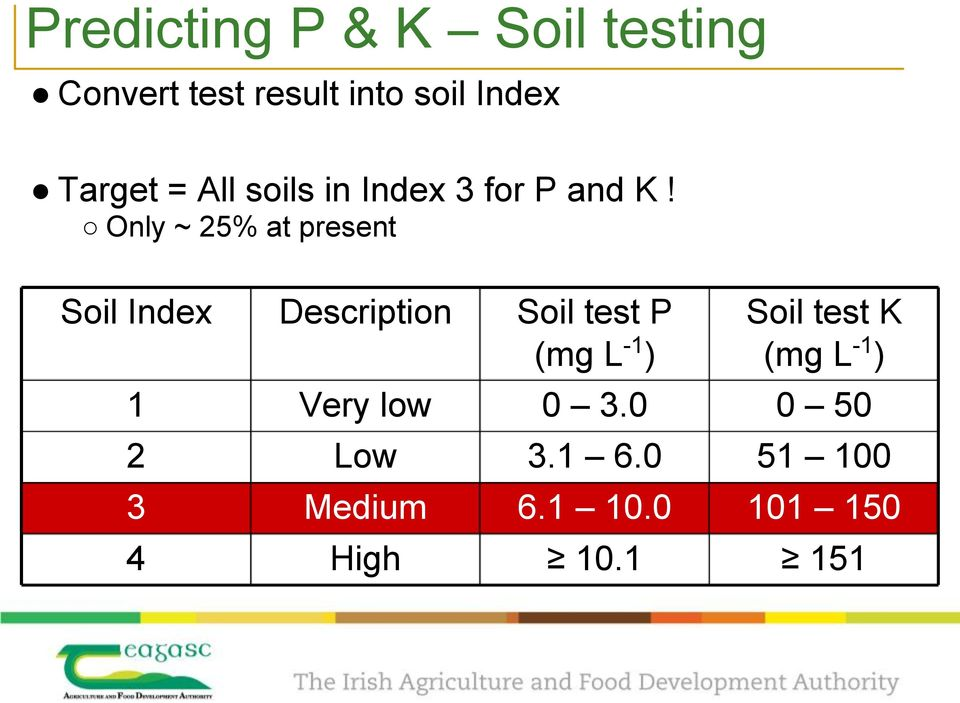 Only ~ 25% at present Soil Index Description 1 2 3 4 Very low Low