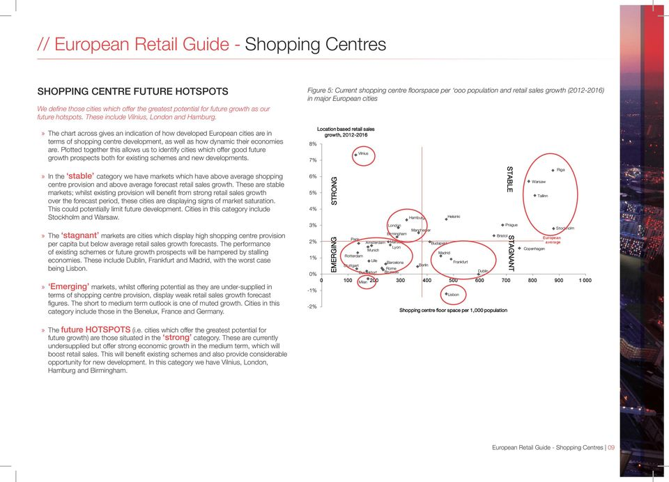 The chart across gives an indication of how developed European cities are in terms of shopping centre development, as well as how dynamic their economies are.