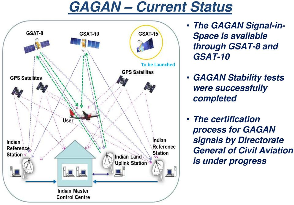 were successfully completed The certification process for GAGAN