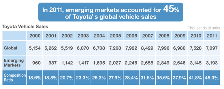 analysis of toyota motor corporation Toyota motor corp's operating profit margin improved from 2013 to 2014 and from 2014 to 2015 net profit margin an indicator of profitability, calculated as net income divided by revenue.