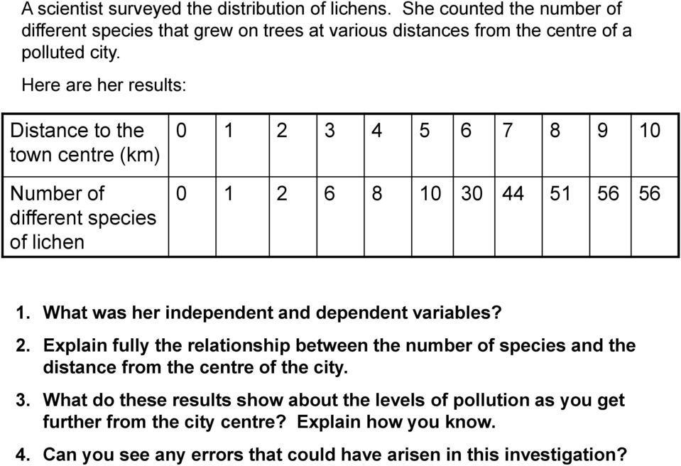 Here are her results: Distance to the town centre (km) Number of different species of lichen 0 1 2 3 4 5 6 7 8 9 10 0 1 2 6 8 10 30 44 51 56 56 1.