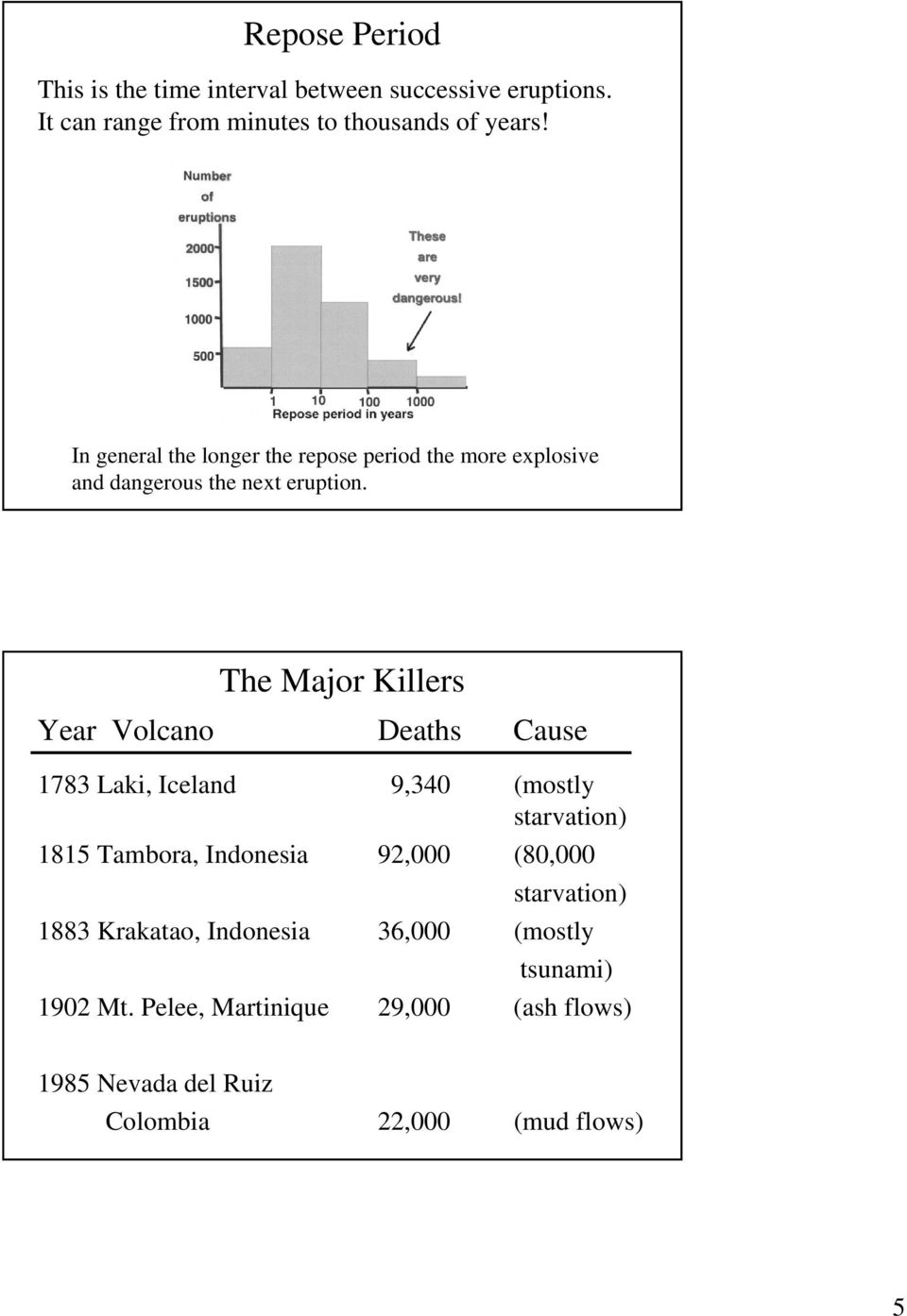 The Major Killers Year Volcano Deaths Cause 1783 Laki, Iceland 9,340 (mostly starvation) 1815 Tambora, Indonesia 92,000