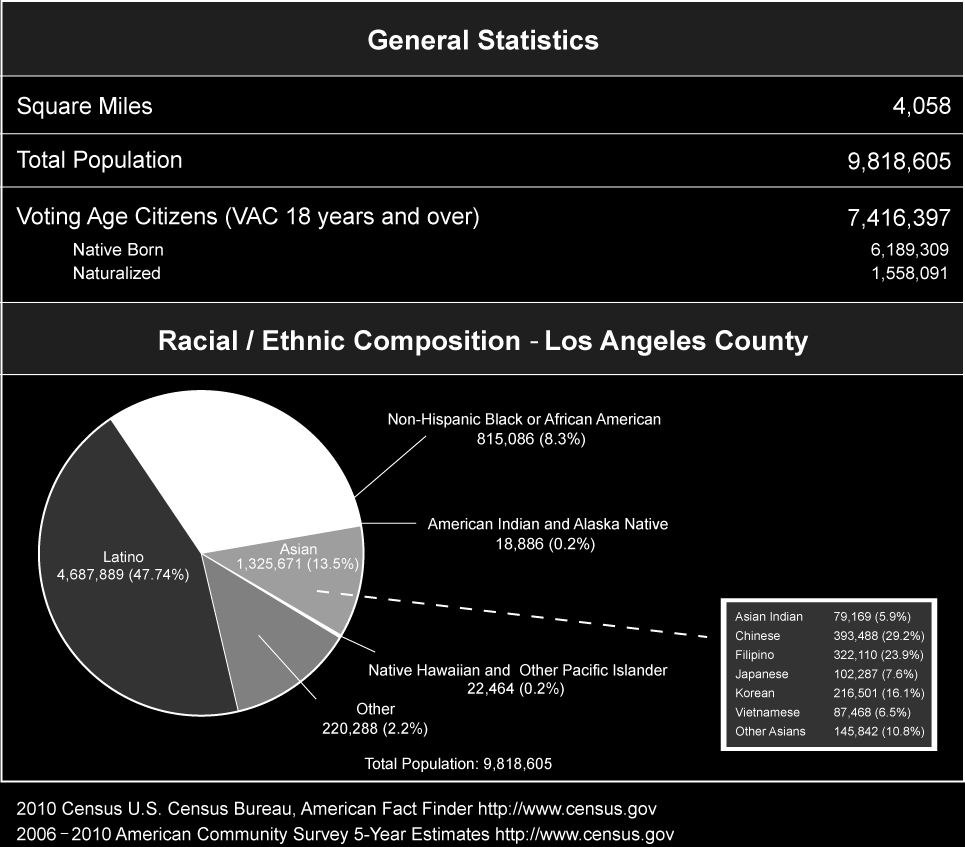 Statistical Overview Los Angeles County Profile