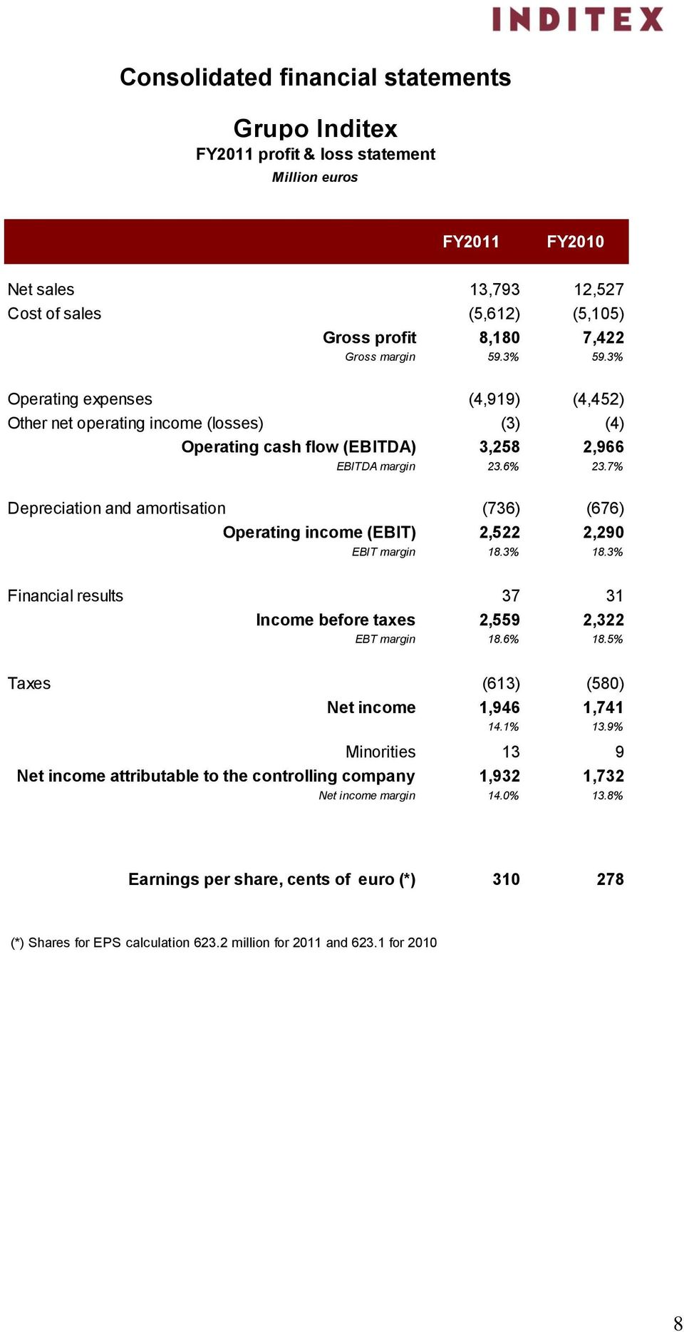 7% Depreciation and amortisation (736) (676) Operating income (EBIT) 2,522 2,290 EBIT margin 18.3% 18.3% Financial results 37 31 Income before taxes 2,559 2,322 EBT margin 18.6% 18.