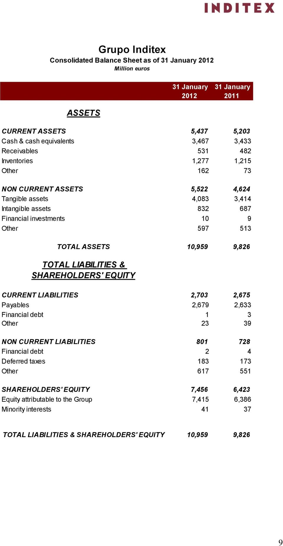 10,959 9,826 TOTAL LIABILITIES & SHAREHOLDERS' EQUITY CURRENT LIABILITIES 2,703 2,675 Payables 2,679 2,633 Financial debt 1 3 Other 23 39 NON CURRENT LIABILITIES 801 728 Financial debt 2 4