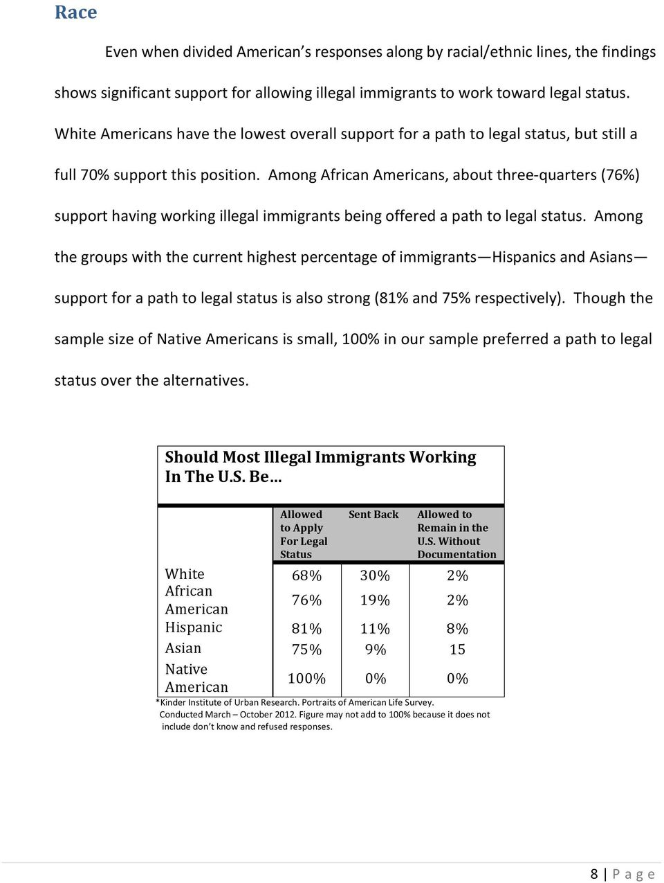Among African Americans, about three- quarters (76%) support having working illegal immigrants being offered a path to legal status.