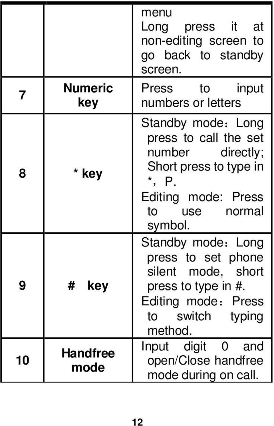 Press to input numbers or letters Standby mode:long press to call the set number directly; Short press to type in