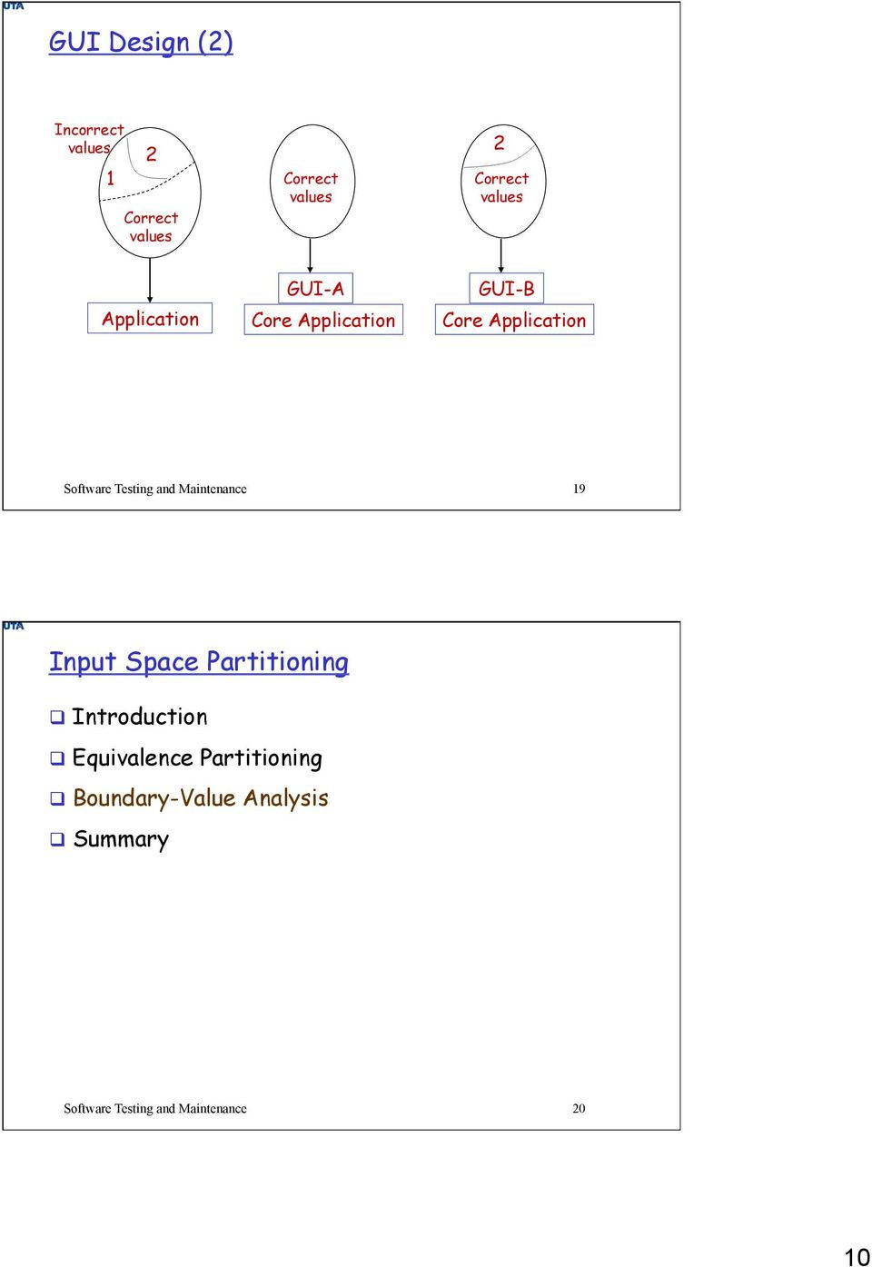 Testing and Maintenance 19 Input Space Partitioning Introduction Equivalence